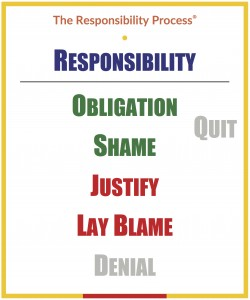 the-responsibility-process